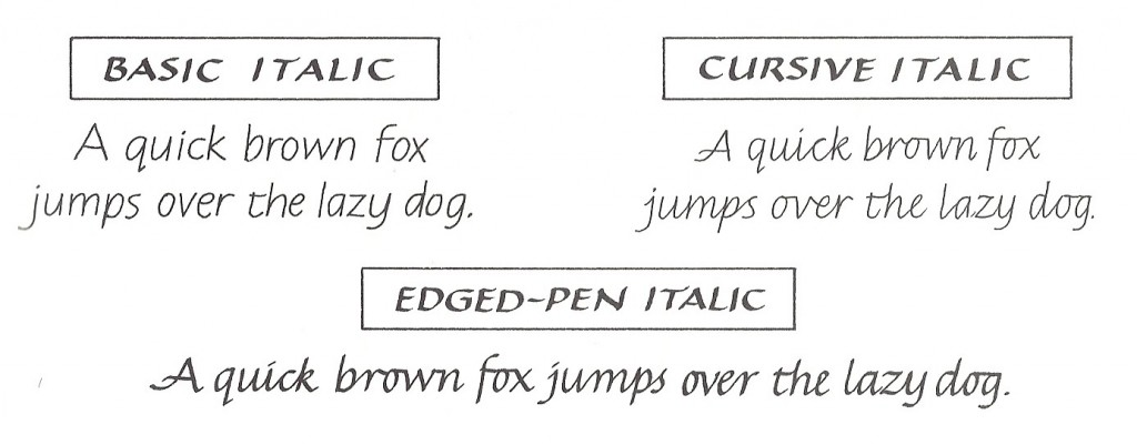 Italic vocabulary explained