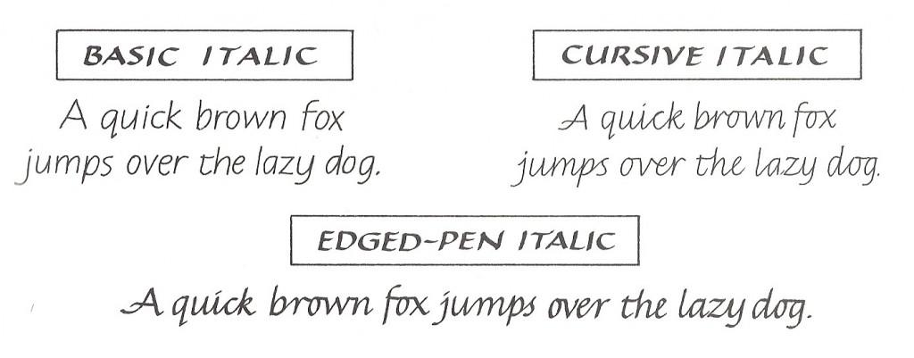 Italic vocabulary explained